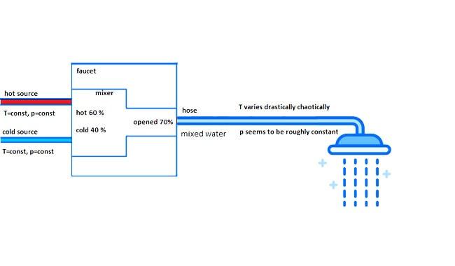 Shower-Head-Affect-Water-Temperature